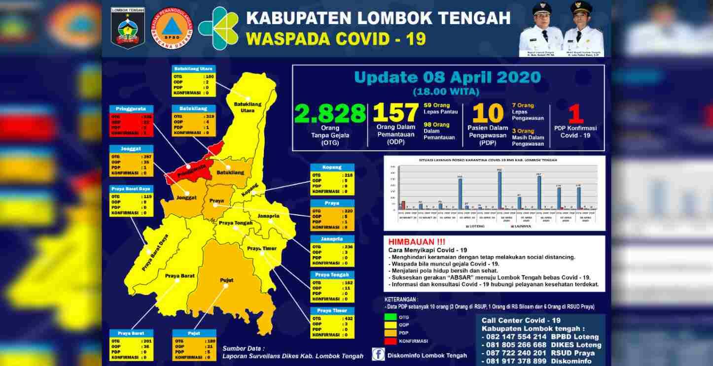 Data Terbaru, 7 dari 10 PDP Covid-19 di Lombok Tengah Lepas Pengawasan