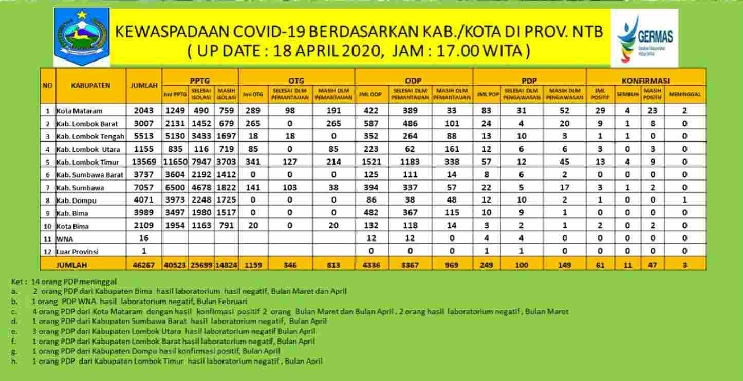 Pasien Klaster Gowa Asal Dompu Yang Meninggal Pada 16 April 2020 Positif Covid-19
