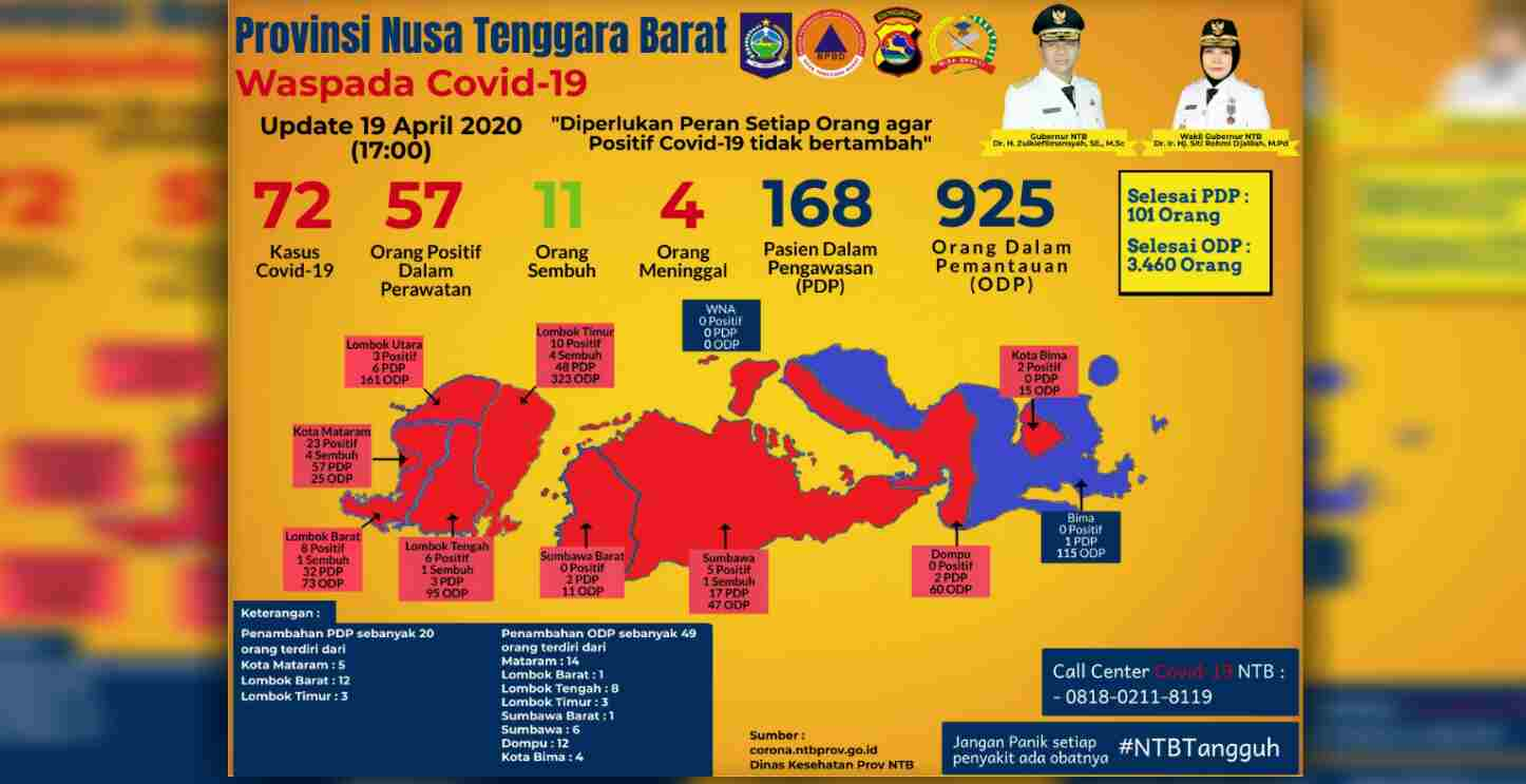 11 Tambahan Positif Covid-19 di NTB, 6 Orang Klaster Gowa Asal Lombok Tengah