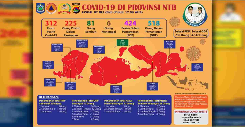 23 Tambahan Sembuh Covid-19 di NTB, 5 Orang Dari Lombok Tengah