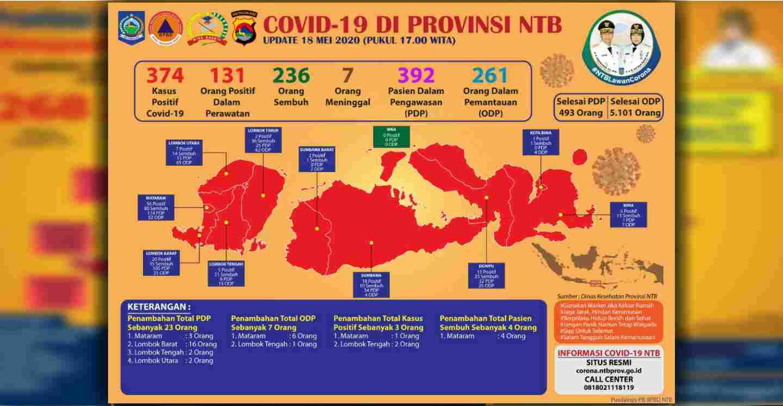 Bayi Laki - Laki Usia 7 Bulan di Lombok Tengah Positif Covid-19