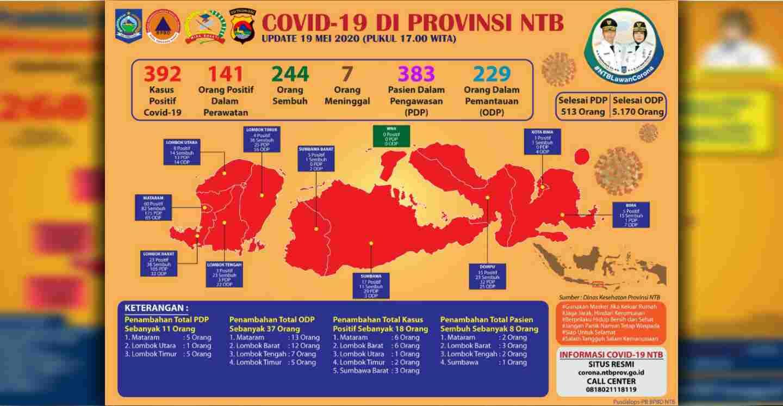 Dua Pasien asal Lombok Tengah Sembuh Dari Virus Corona
