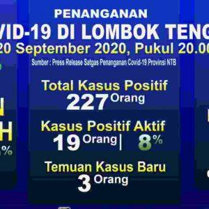 Update Corona 20 September : 13 Orang Masyarakat Lombok Tengah Meninggal Karena Covid-19