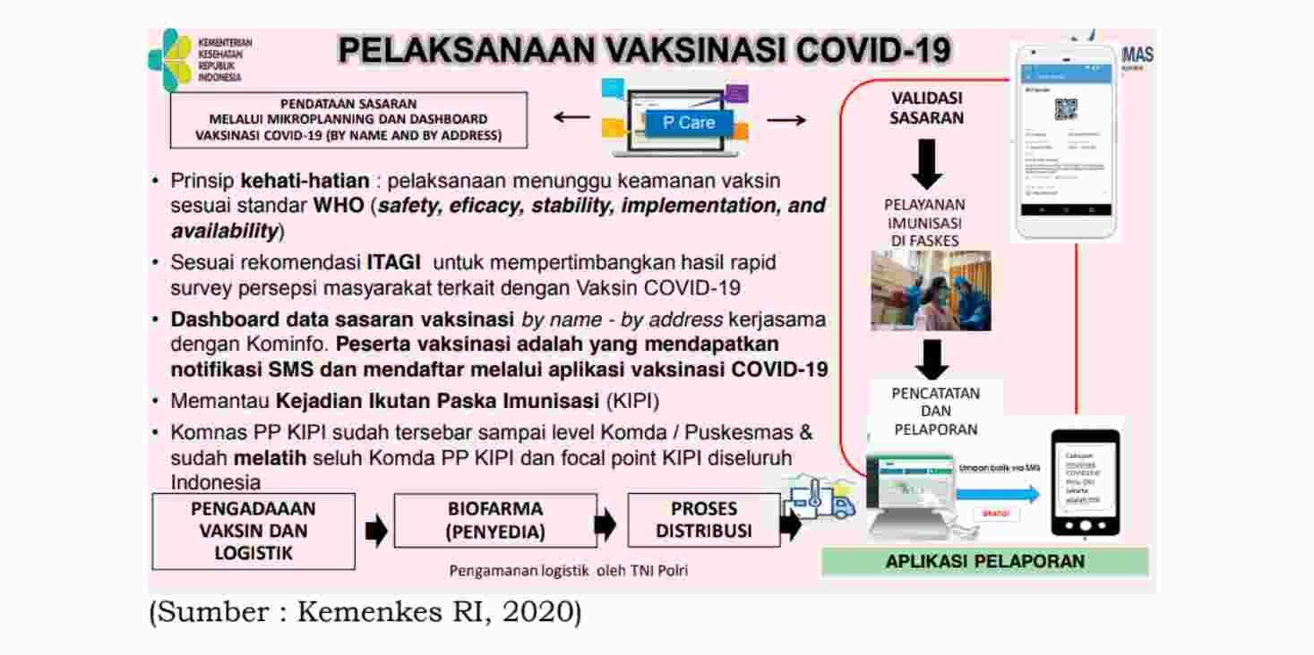 Jadwal Vaksin Covid-19