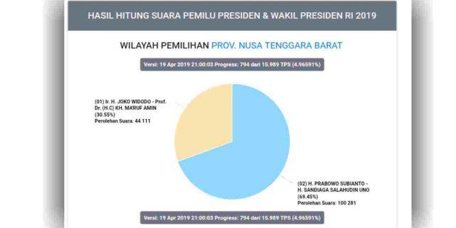 Ini Hasil Real Count KPU Pilpres 2019 Jokowi vs Prabowo di NTB, Jumat 19 April Pukul 21.17