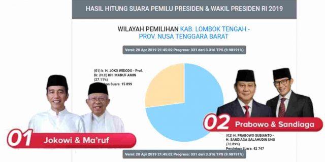 Formulir C1 Plano Didua Kecamatan di Lombok Tengah Belum Masuk ke Dalam Situng KPU