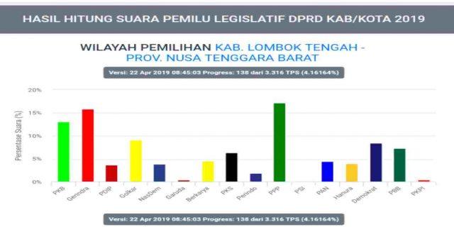 Hasil Real Count KPU Parpol di Lombok Tengah Senin (22/4) Pukul 08.45 WITA : PPP Teratas, Gerindra – PKB Saling Kejar