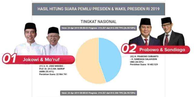 26% Data TPS Sudah Masuk, Ini Hasil Real Count KPU Jokowi vs Prabowo