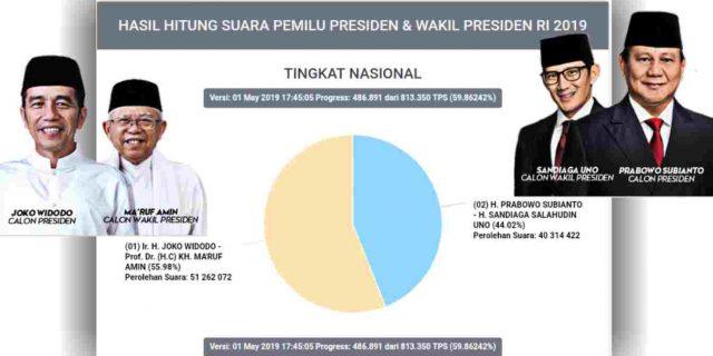 Ini Hasil Real Count KPU Jokowi vs Prabowo, Rabu (1/5/2019) Pukul 17.45