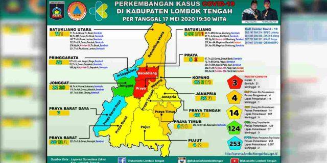 Update : 17 Mei 2020, Dua Kecamatan di Lombok Tengah Masih Berwarna Merah Covid-19