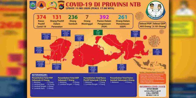 Bayi Laki – Laki Usia 7 Bulan di Lombok Tengah Positif Covid-19