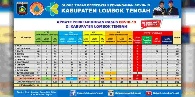 Kasus Positif Covid-19 di Lombok Tengah Bertambah 19 Dalam Dua Hari