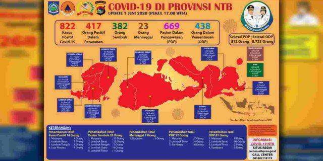 Update, 7 Juni 2020 : Di Lombok Tengah 1 Positif Covid-19, 3 Sembuh Dari Virus Corona