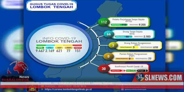 Gugus Tugas Covid-19 Ingatkan Masyarakat Lombok Tengah Corona Penyakit Berbahaya