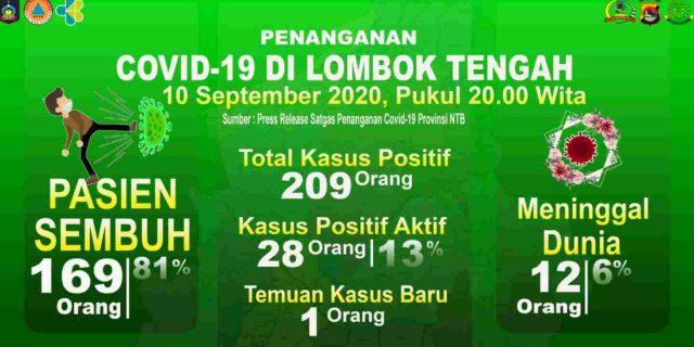 Temuan Kasus Baru Positif Covid-19 di Lombok Tengah Asal Desa Selong Belanak